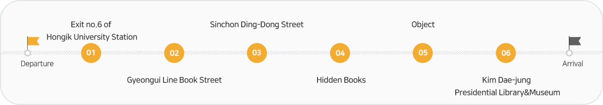 Departure ⇨ Exit no.6 of Hongik University Station ⇨ Gyeongui Line Book Street ⇨ Sinchon Ding-Dong Street ⇨ Hidden Books ⇨ Object ⇨ Kim Dae-jung Presidential Library&Museum ⇨ Arrival